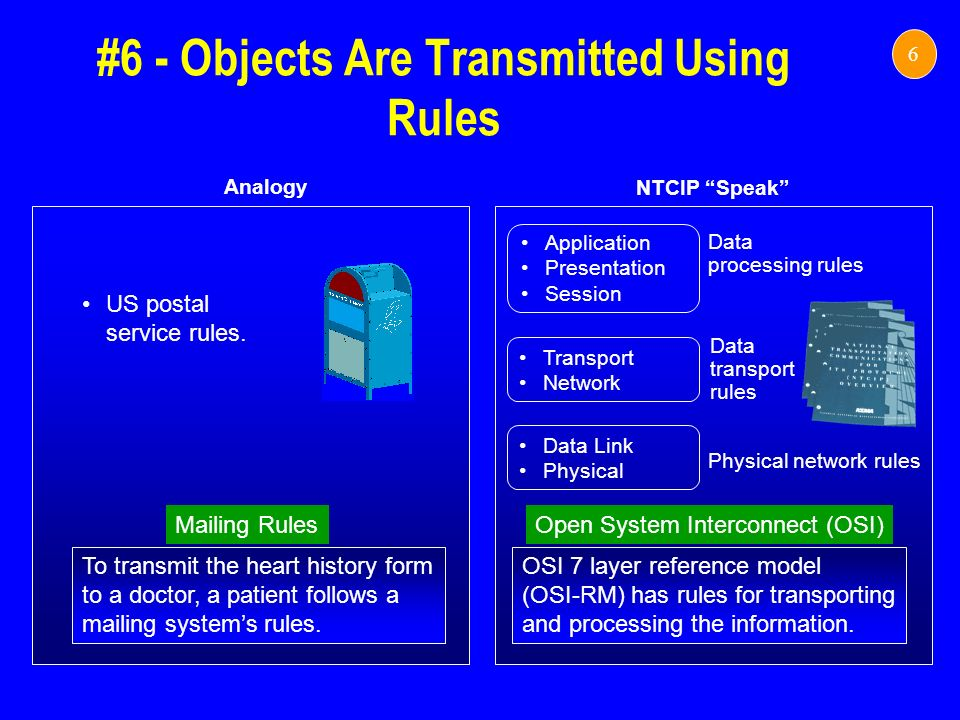 #6 - Objects Are Transmitted Using Rules 6 NTCIP Speak Analogy Mailing Rules To transmit the heart history form to a doctor, a patient follows a maili