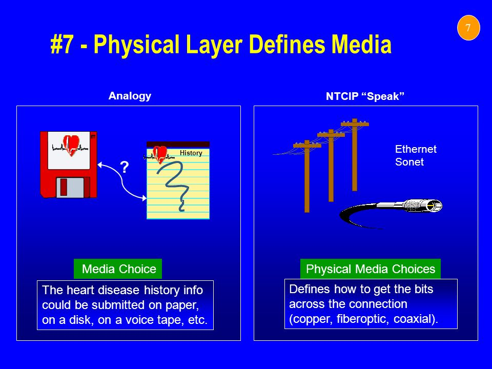 #7 - Physical Layer Defines Media 7 NTCIP Speak Analogy The heart disease history info could be submitted on paper, on a disk, on a voice tape, etc. M