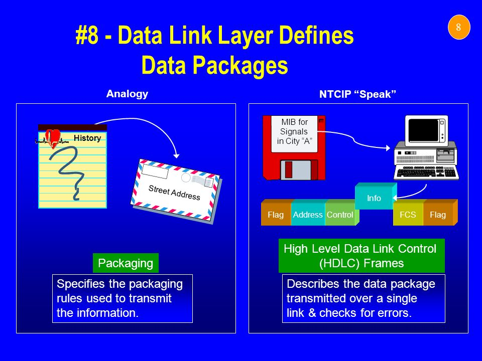 #8 - Data Link Layer Defines Data Packages 8 NTCIP Speak Analogy Specifies the packaging rules used to transmit the information. Street Address Packag