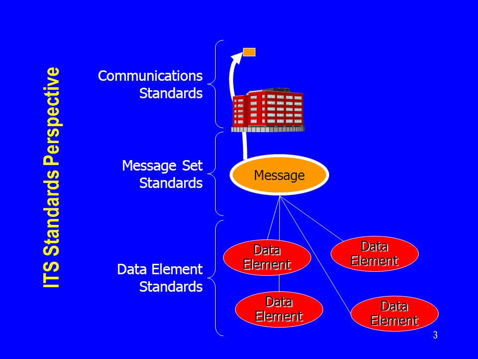 3 Message Set Standards Message Communications Standards Data Element Data Element Standards Data Element ITS Standards Perspective