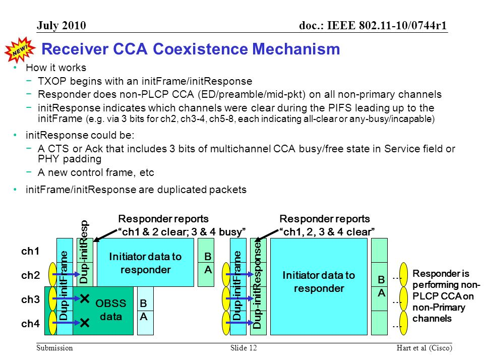 doc.: IEEE 802.11-10/0744r1 Submission July 2010 Hart et al (Cisco)Slide 12 Receiver CCA Coexistence Mechanism How it works TXOP begins with an initFr