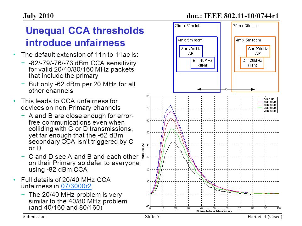 doc.: IEEE 802.11-10/0744r1 Submission July 2010 Hart et al (Cisco)Slide 5 Unequal CCA thresholds introduce unfairness The default extension of 11n to
