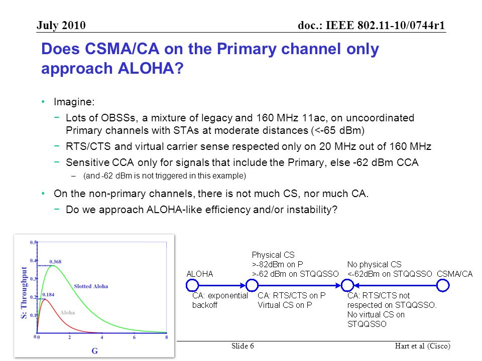doc.: IEEE 802.11-10/0744r1 Submission July 2010 Hart et al (Cisco)Slide 6 Does CSMA/CA on the Primary channel only approach ALOHA? Imagine: Lots of O