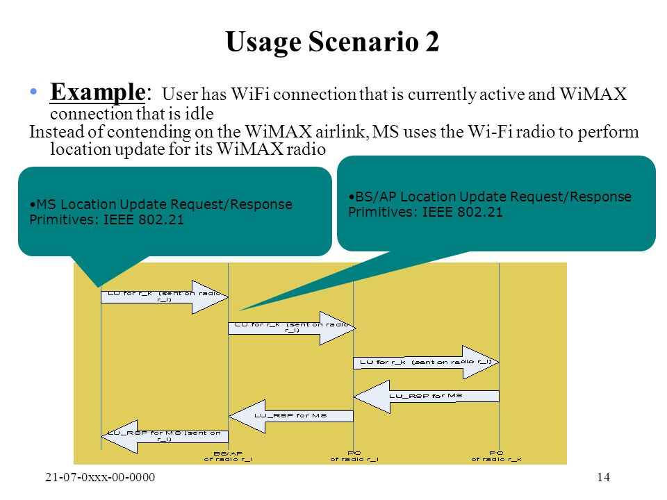 21-07-0xxx-00-000014 Usage Scenario 2 Example: User has WiFi connection that is currently active and WiMAX connection that is idle Instead of contending on the WiMAX airlink, MS uses the Wi-Fi radio to perform location update for its WiMAX radio BS/AP Location Update Request/Response Primitives: IEEE 802.21 MS Location Update Request/Response Primitives: IEEE 802.21