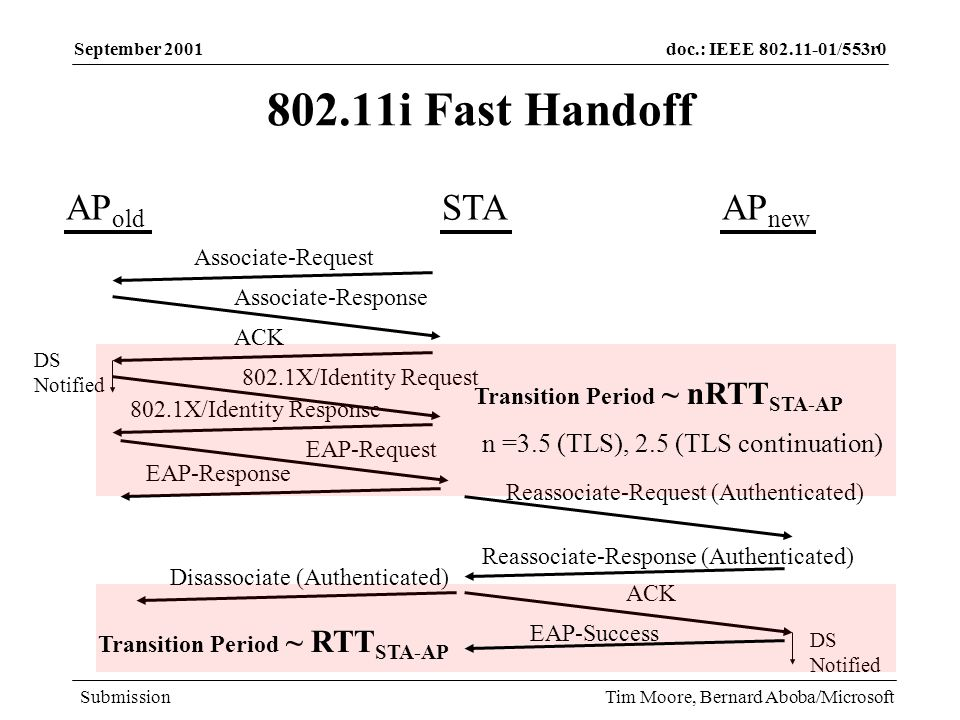 doc.: IEEE /553r0 Submission September 2001 Tim Moore, Bernard Aboba/Microsoft i Fast Handoff STAAP old AP new Associate-Request Associate-Response ACK DS Notified Reassociate-Request (Authenticated) Reassociate-Response (Authenticated) ACK DS Notified Disassociate (Authenticated) Transition Period ~ RTT STA-AP 802.1X/Identity Request EAP-Success 802.1X/Identity Response EAP-Request EAP-Response Transition Period ~ nRTT STA-AP n =3.5 (TLS), 2.5 (TLS continuation)