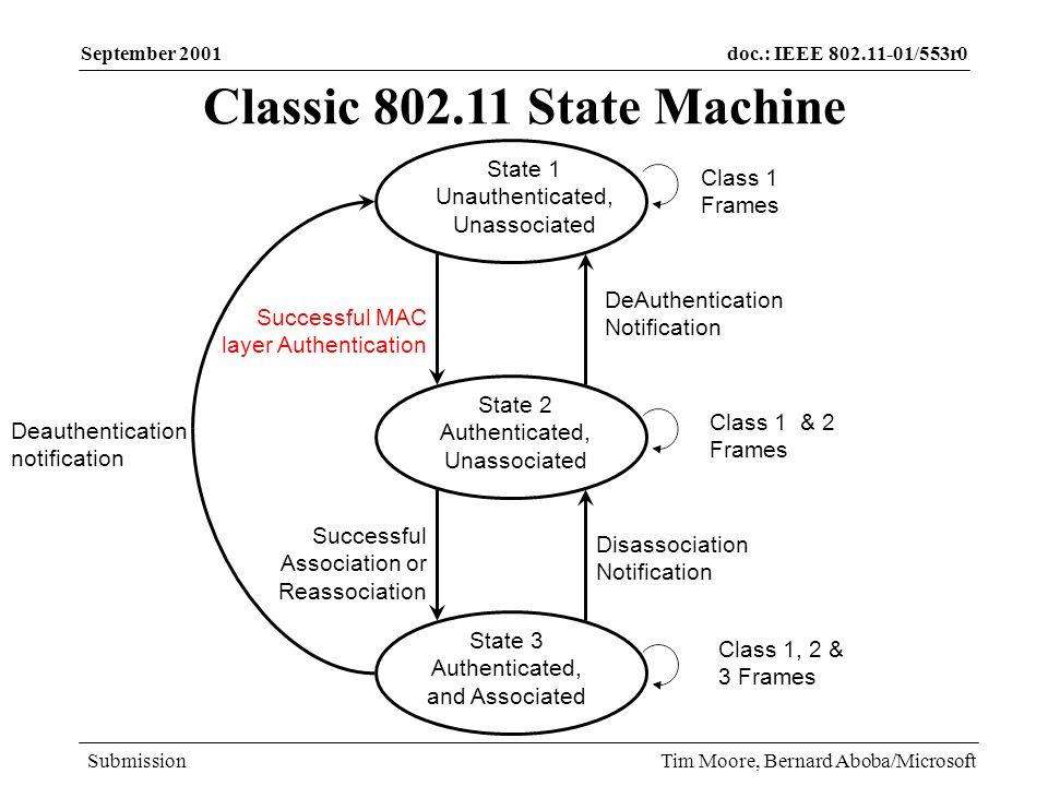 doc.: IEEE 802.11-01/553r0 Submission September 2001 Tim Moore, Bernard Aboba/Microsoft 802.11 Classic: Implications for Fast Handoff Classic 802.11 authentication occurs before reassociation –Enables a STA to pre-authenticate with the new AP prior to reassociation Inter-Access Point communication typically not necessary –If all APs use the same key, new AP can validate the STA authentication without contacting the old AP.