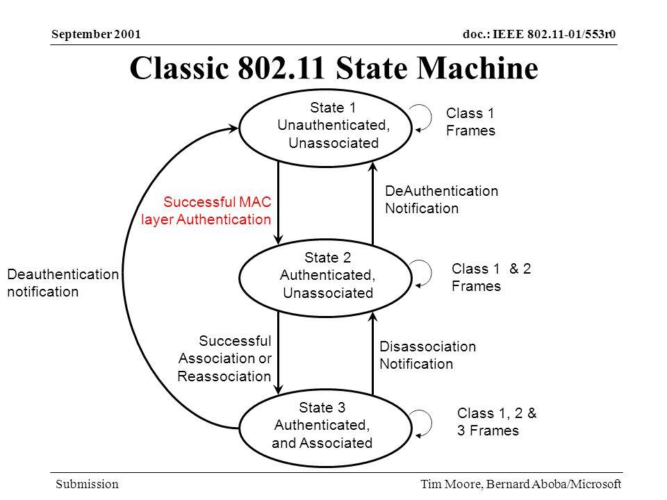 doc.: IEEE 802.11-01/553r0 Submission September 2001 Tim Moore, Bernard Aboba/Microsoft Deployability improvements