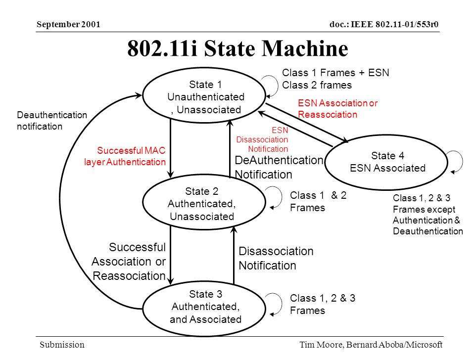 doc.: IEEE 802.11-01/553r0 Submission September 2001 Tim Moore, Bernard Aboba/Microsoft Issues with use of SLPv2 for Registration Service SLPv2 designed for use in service discovery, not resolving MAC addresses to IP addresses –Use of SLPv2 as a routable version of InverseARP is inefficient SLPv2 requires multicast routing to all access points; not widely deployed SLPv2 limited to use within a single administrative domain – prevents context transfer between domains –Inter-domain context transfer should not be prohibited in situations where the trust issues can be worked out For scalability, SLPv2 requires deployment of Directory Agents (DAs) SLPv2 security is inflexible –Requires certificate infrastructure –Supports only DSA signatures (RSA much more widely used) –No known implementations