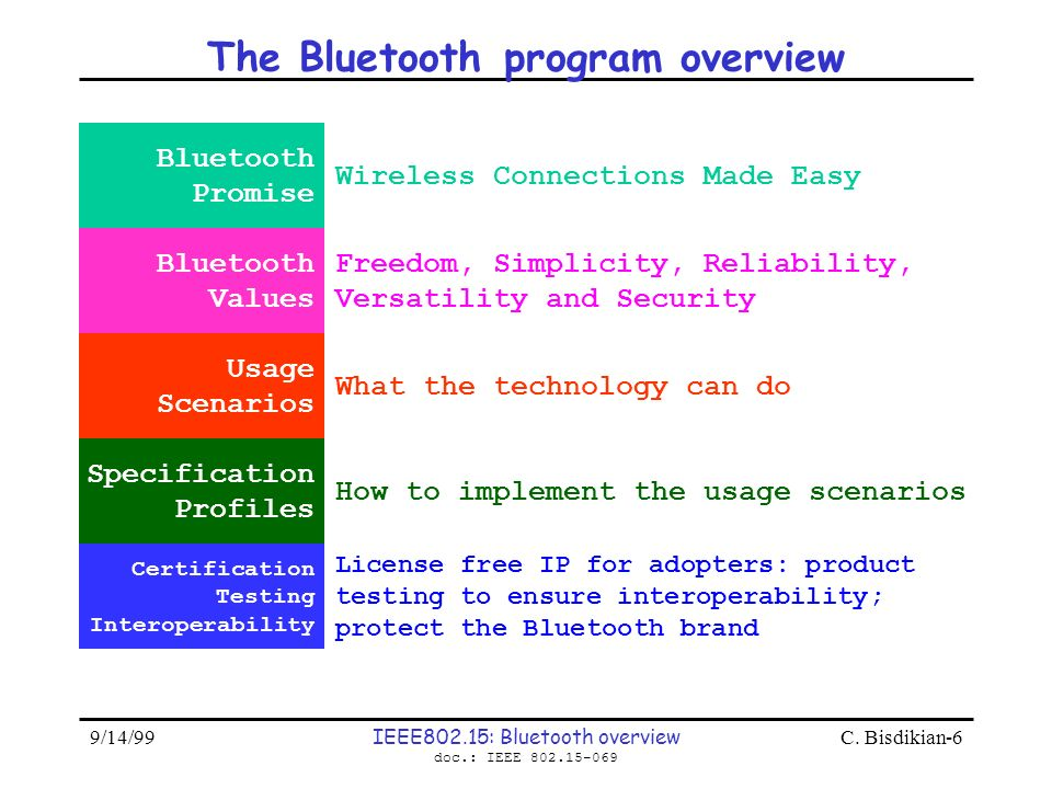 9/14/99 IEEE802.15: Bluetooth overview doc.: IEEE 802.15-069 C. Bisdikian-6 The Bluetooth program overview Bluetooth Promise Wireless Connections Made