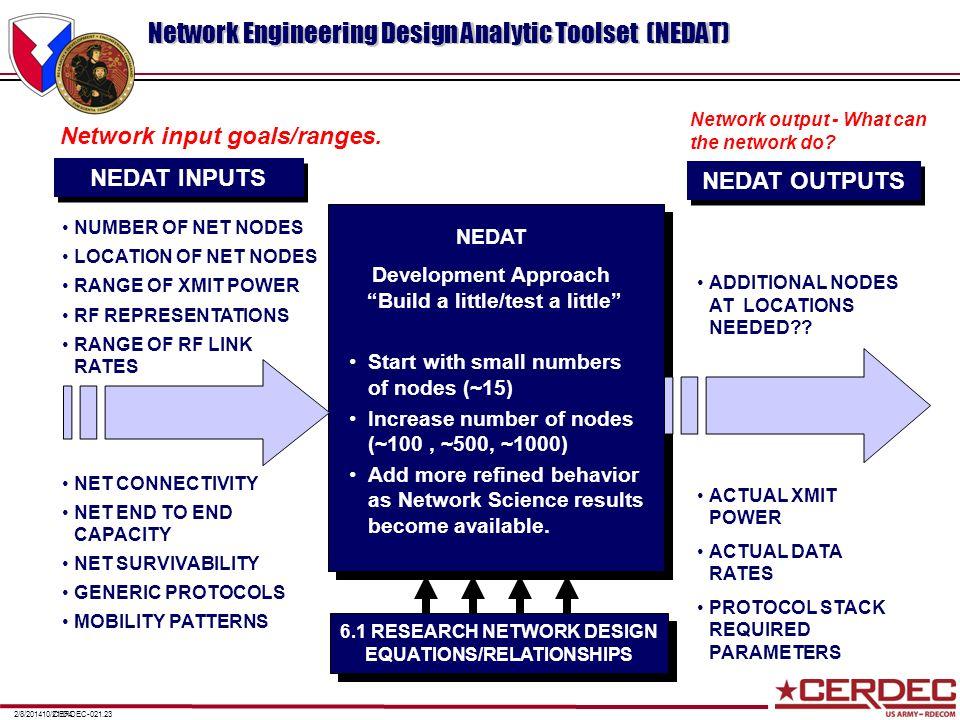 CERDEC-021.232/8/201410/21/04 Network Engineering Design Analytic Toolset (NEDAT) NEDAT Development Approach Build a little/test a little Start with s