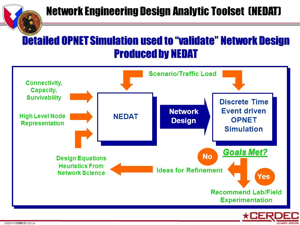 CERDEC-021.242/8/201410/21/04 Detailed OPNET Simulation used to validate Network Design Produced by NEDAT Goals Met? NEDAT Discrete Time Event driven