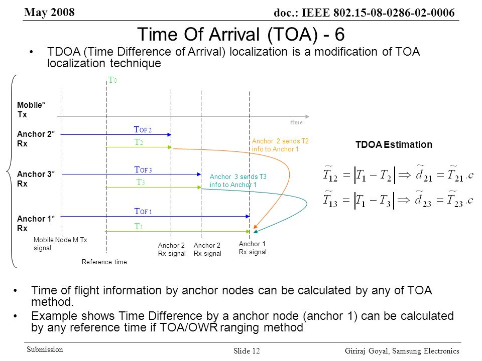 May 2008 doc.: IEEE Giriraj Goyal, Samsung Electronics Submission Slide 12 Mobile Node M Tx signal T OF 2 T0T0 T2T2 time Time Of Arrival (TOA) - 6 TDOA (Time Difference of Arrival) localization is a modification of TOA localization technique T OF 3 T OF 1 T3T3 T1T1 Mobile* Tx Anchor 2* Rx Anchor 3* Rx Anchor 1* Rx Reference time Anchor 2 Rx signal Anchor 1 Rx signal Anchor 2 sends T2 info to Anchor 1 Anchor 3 sends T3 info to Anchor 1 Time of flight information by anchor nodes can be calculated by any of TOA method.