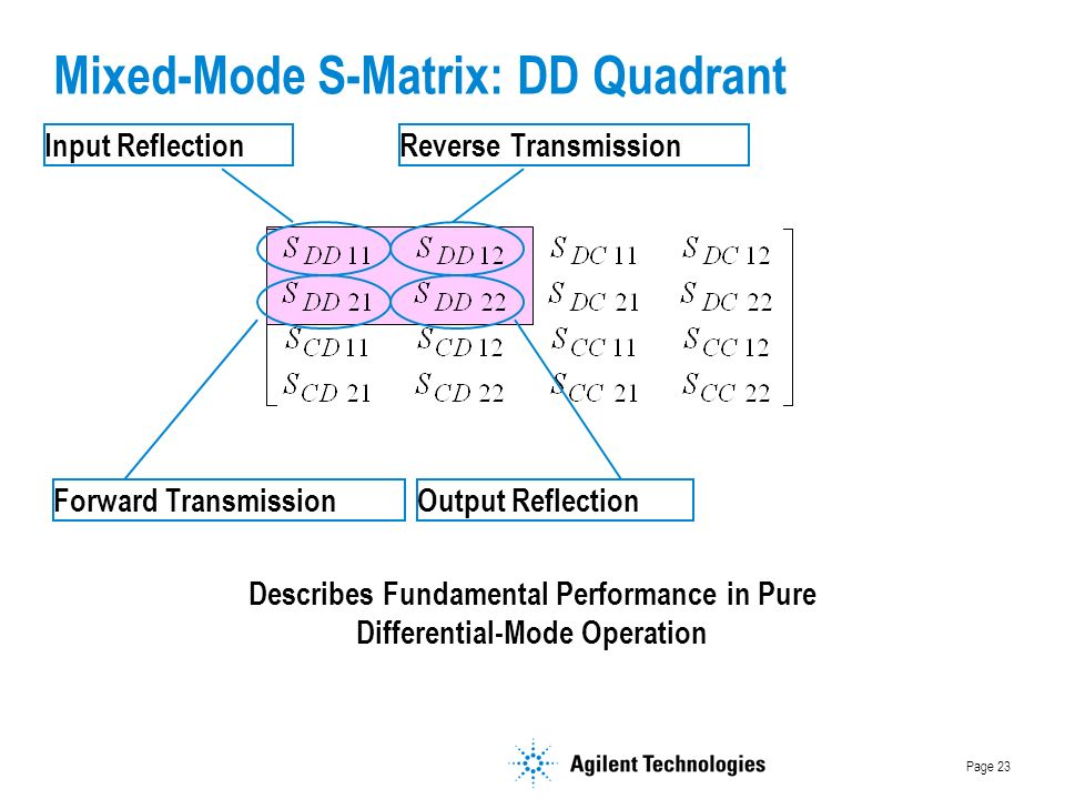 Page 23 Mixed-Mode S-Matrix: DD Quadrant Input Reflection Output ReflectionForward Transmission Reverse Transmission Describes Fundamental Performance in Pure Differential-Mode Operation