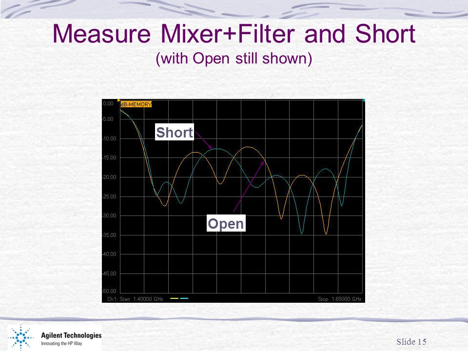 Slide 15 Measure Mixer+Filter and Short (with Open still shown) Short Open
