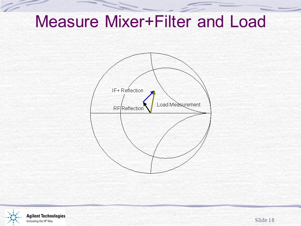 Slide 18 Measure Mixer+Filter and Load