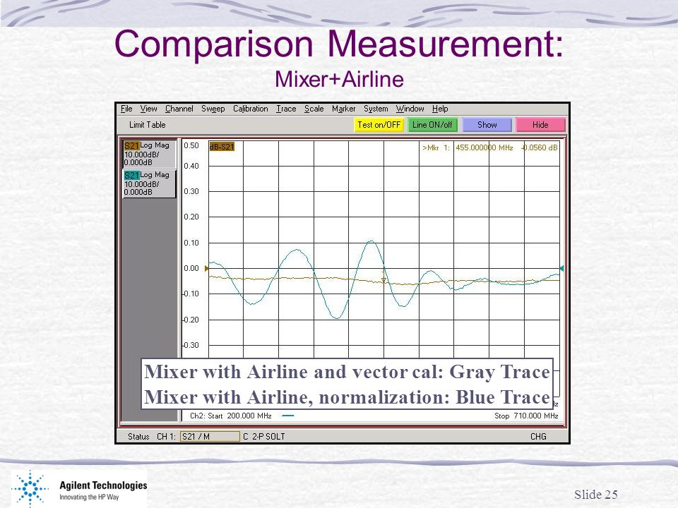 Slide 25 Comparison Measurement: Mixer+Airline Mixer with Airline and vector cal: Gray Trace Mixer with Airline, normalization: Blue Trace
