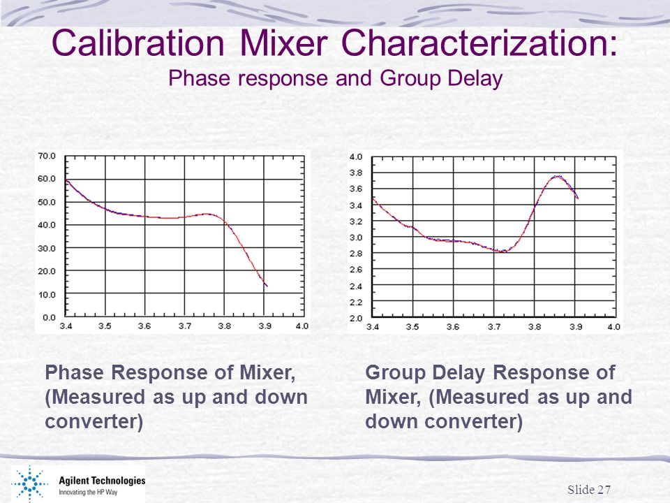 Slide 27 Calibration Mixer Characterization: Phase response and Group Delay Phase Response of Mixer, (Measured as up and down converter) Group Delay Response of Mixer, (Measured as up and down converter)