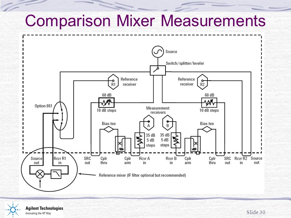 Slide 30 Comparison Mixer Measurements