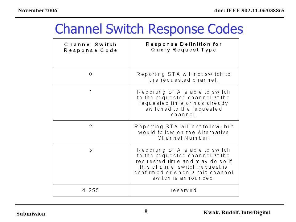 doc: IEEE 802.11-06/0388r5November 2006 Submission Kwak, Rudolf, InterDigital 9 Channel Switch Response Codes