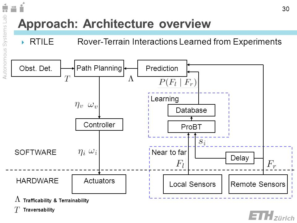 Zürich Autonomous Systems Lab 30 Delay Approach: Architecture overview RTILERover-Terrain Interactions Learned from Experiments SOFTWARE HARDWAREActuators Controller Path Planning Prediction Learning Database ProBT Near to far Local Sensors Remote Sensors Obst.