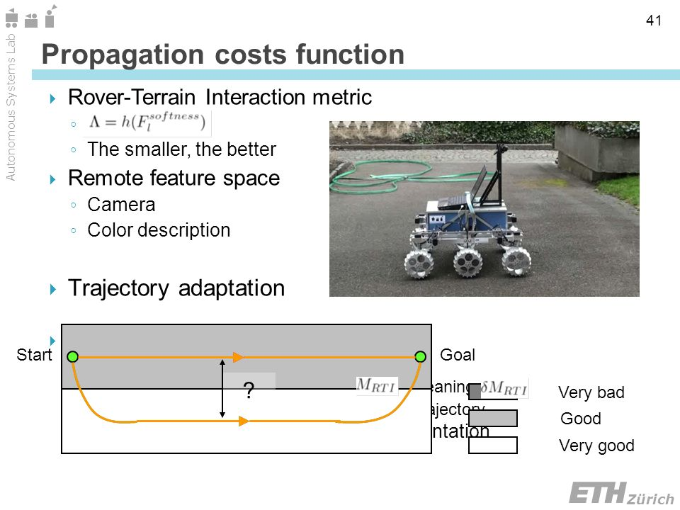 Zürich Autonomous Systems Lab 41 Rover-Terrain Interaction metric The smaller, the better Remote feature space Camera Color description Trajectory adaptation Absolute cost method Idea of tradeoff between What can be gained in terms of, meaning The deviation it imposes from the default trajectory Dynamically adapts to the terrain representation Propagation costs function Very bad Very good Good StartGoal