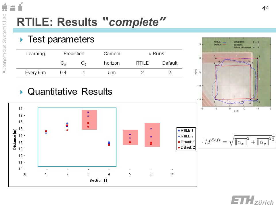 Zürich Autonomous Systems Lab 44 RTILE: Results complete Test parameters Quantitative Results LearningPredictionCamera# Runs CαCα CβCβ horizonRTILEDefault Every 6 m0.445 m22