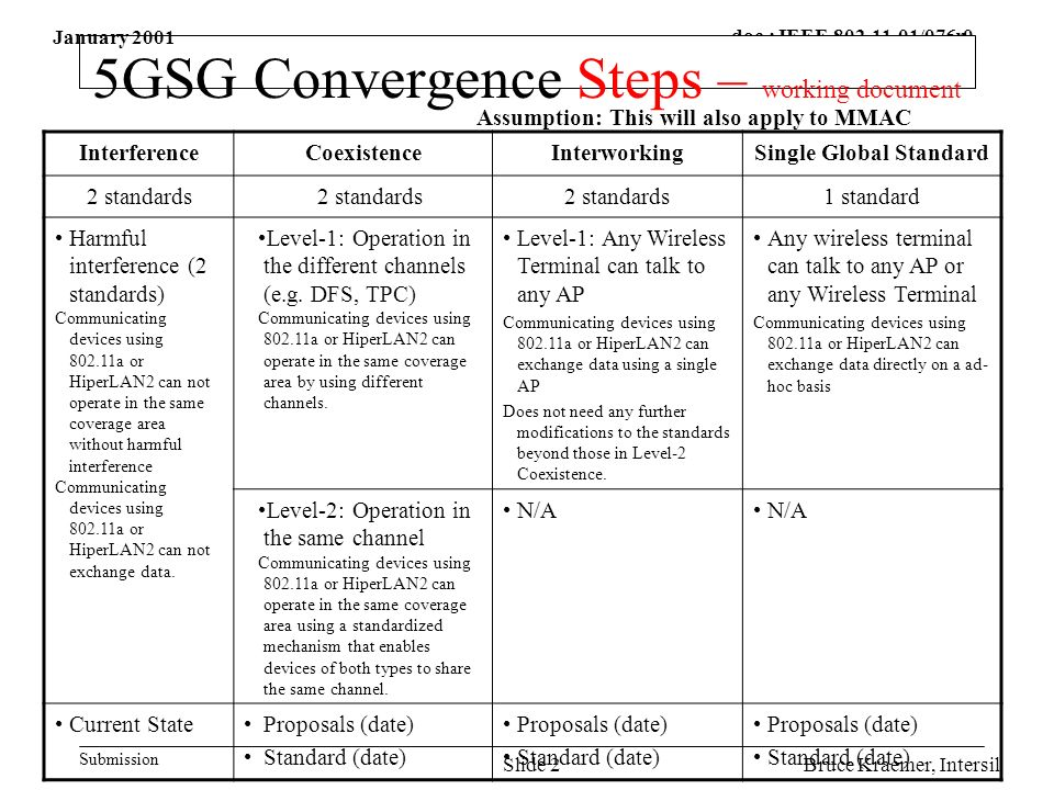 doc.: IEEE /076r0 Submission Bruce Kraemer, IntersilSlide 2 5GSG Convergence Steps – working document InterferenceCoexistenceInterworkingSingle Global Standard 2 standards 1 standard Harmful interference (2 standards) Communicating devices using a or HiperLAN2 can not operate in the same coverage area without harmful interference Communicating devices using a or HiperLAN2 can not exchange data.