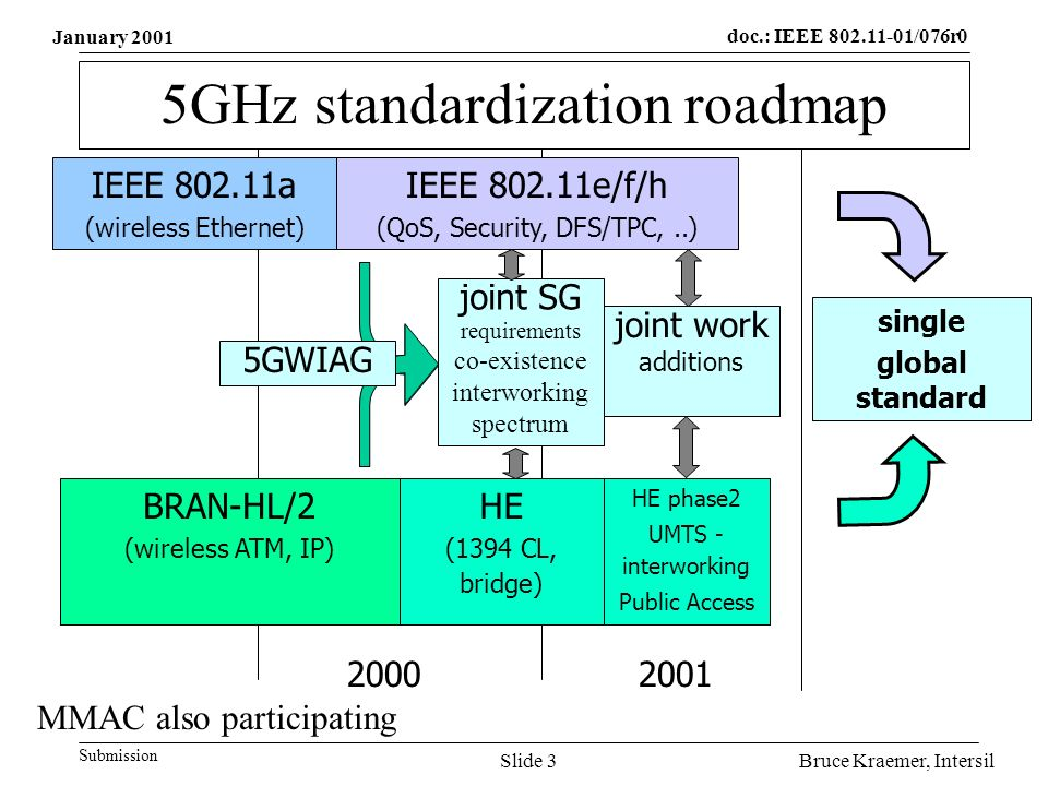 doc.: IEEE /076r0 Submission Bruce Kraemer, IntersilSlide 3 5GHz standardization roadmap IEEE a (wireless Ethernet) IEEE e/f/h (QoS, Security, DFS/TPC,..) BRAN-HL/2 (wireless ATM, IP) HE (1394 CL, bridge) joint SG requirements co-existence interworking spectrum single global standard HE phase2 UMTS - interworking Public Access joint work additions 5GWIAG MMAC also participating January 2001