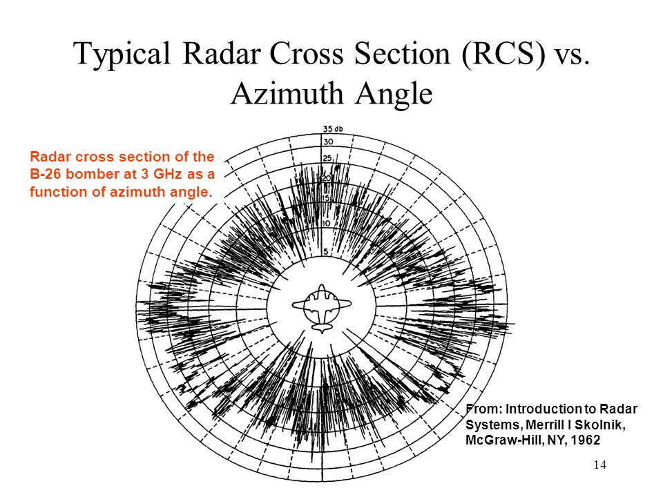 Typical Radar Cross Section (RCS) vs. Azimuth Angle Radar cross section of the B-26 bomber at 3 GHz as a function of azimuth angle. From: Introduction