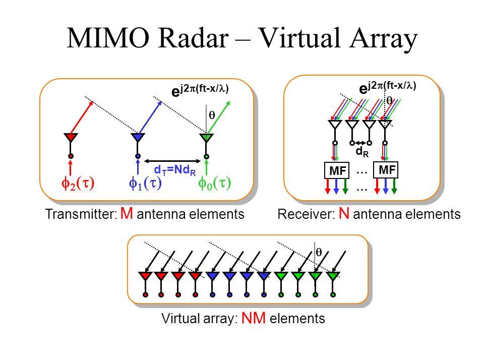MIMO Radar – Virtual Array Transmitter: M antenna elementsReceiver: N antenna elements Virtual array: NM elements d T =Nd R e j2 (ft-x/ ) dRdR e j2 (f