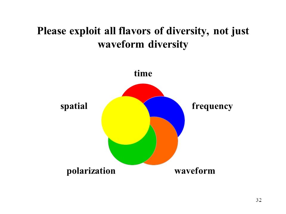 Please exploit all flavors of diversity, not just waveform diversity time frequency waveformpolarization spatial 32