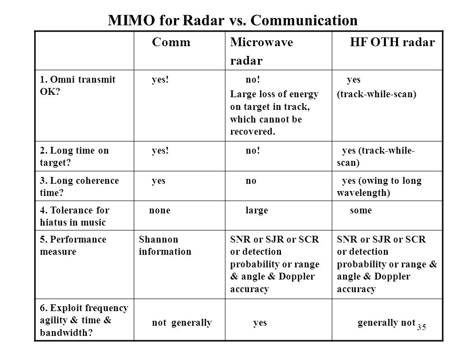 MIMO for Radar vs. Communication CommMicrowave radar HF OTH radar 1. Omni transmit OK? yes! no! Large loss of energy on target in track, which cannot