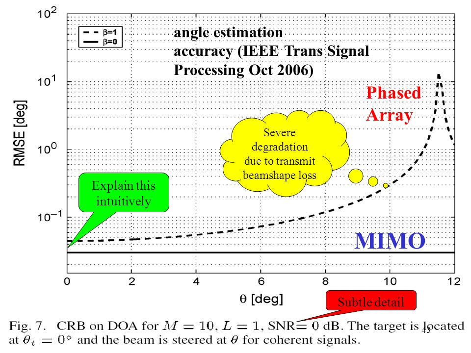 Phased Array MIMO angle estimation accuracy (IEEE Trans Signal Processing Oct 2006) Subtle detail Severe degradation due to transmit beamshape loss Ex