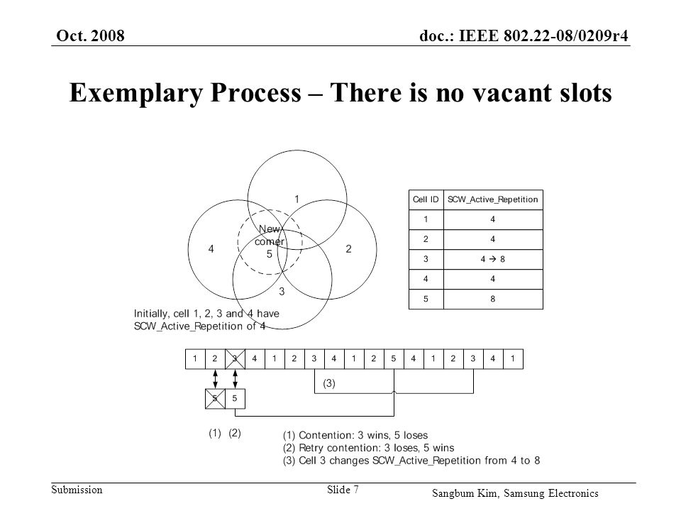 doc.: IEEE 802.22-08/0209r4 Submission Exemplary Process – There is no vacant slots Oct.