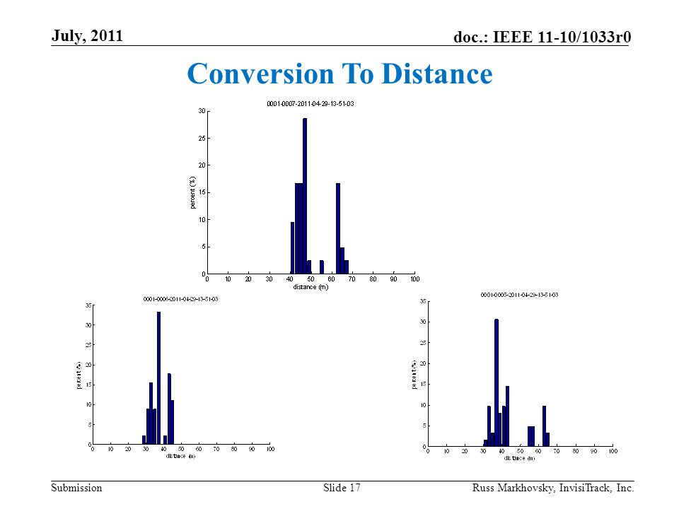 Submission doc.: IEEE 11-10/1033r0 July, 2011 Russ Markhovsky, InvisiTrack, Inc.Slide 17 Conversion To Distance