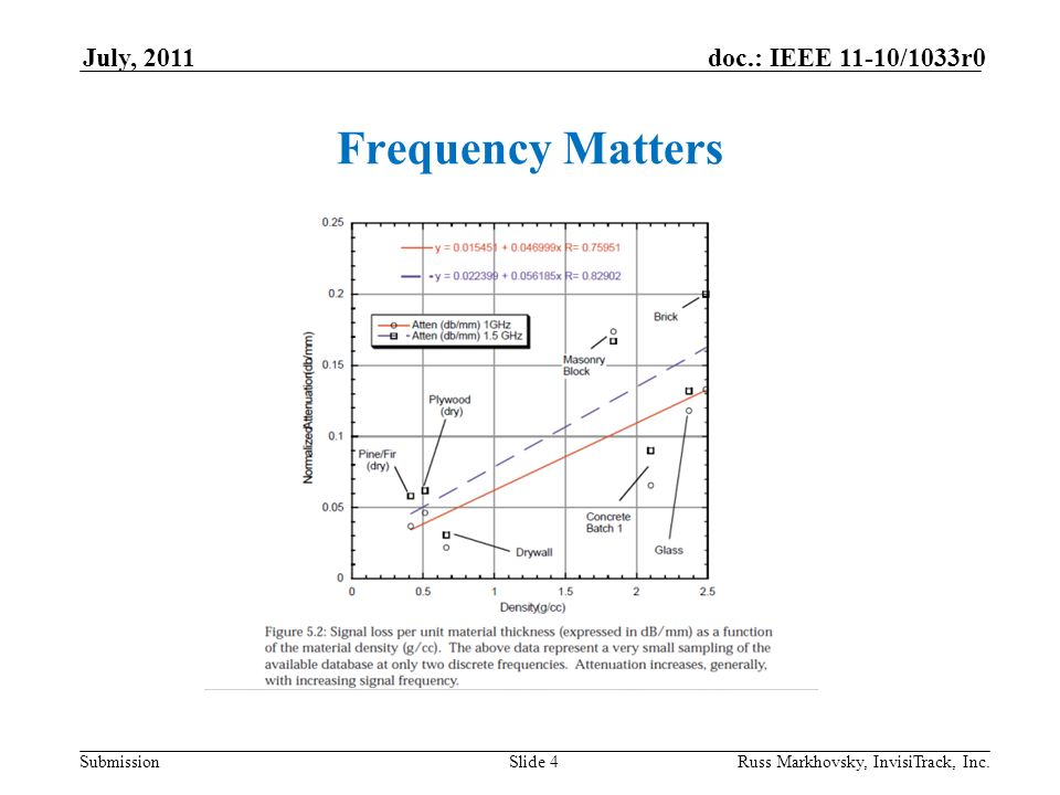 Submission doc.: IEEE 11-10/1033r0 July, 2011 Russ Markhovsky, InvisiTrack, Inc.Slide 15 Result