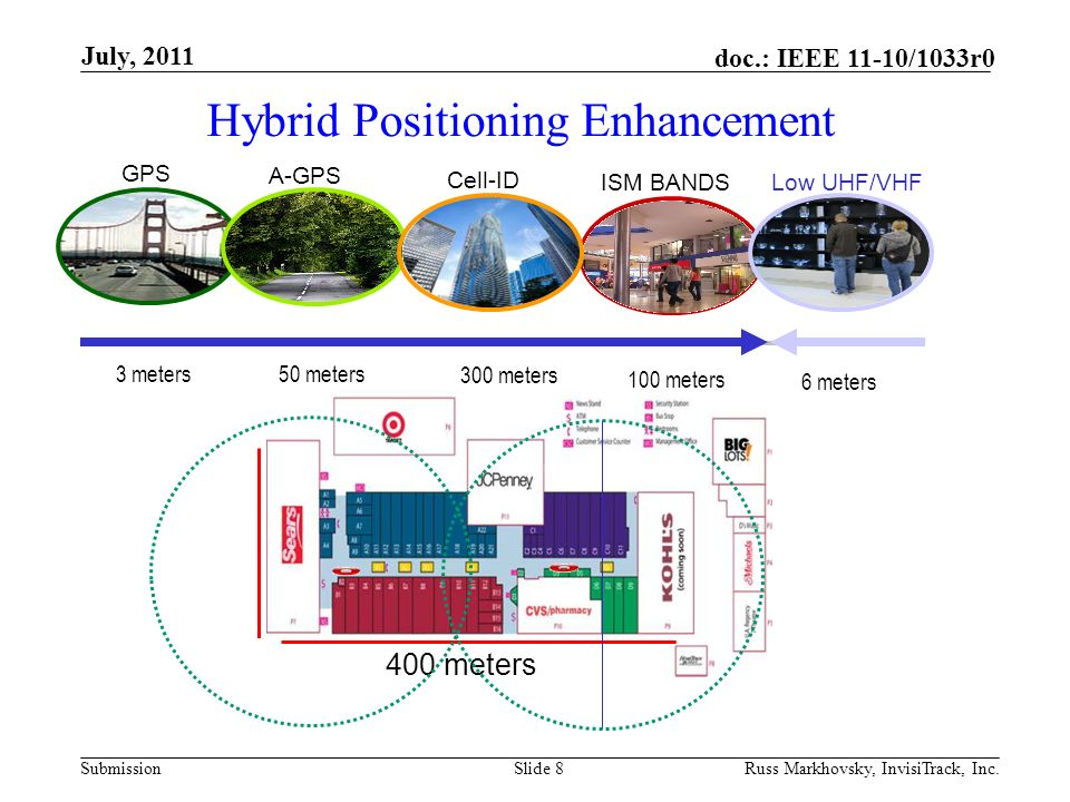 Submission doc.: IEEE 11-10/1033r0July, 2011 Russ Markhovsky, InvisiTrack, Inc.Slide 19 References