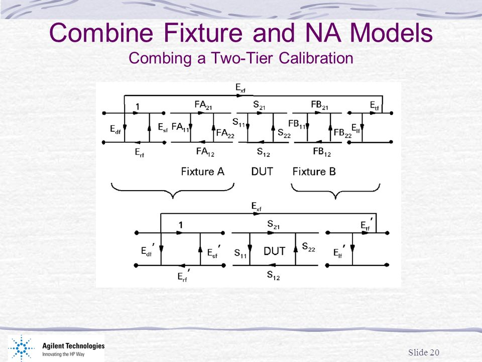 Slide 20 Combine Fixture and NA Models Combing a Two-Tier Calibration