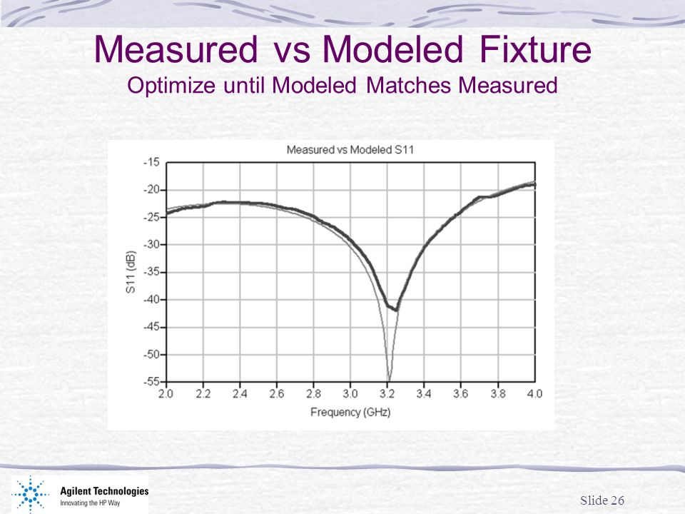 Slide 26 Measured vs Modeled Fixture Optimize until Modeled Matches Measured