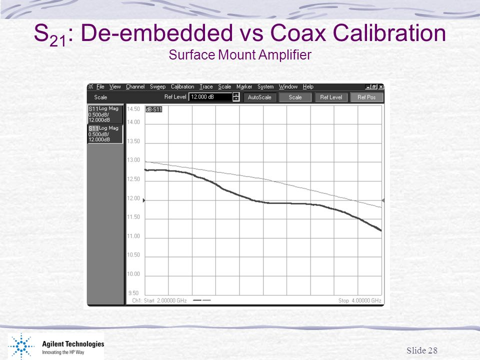 Slide 28 S 21 : De-embedded vs Coax Calibration Surface Mount Amplifier