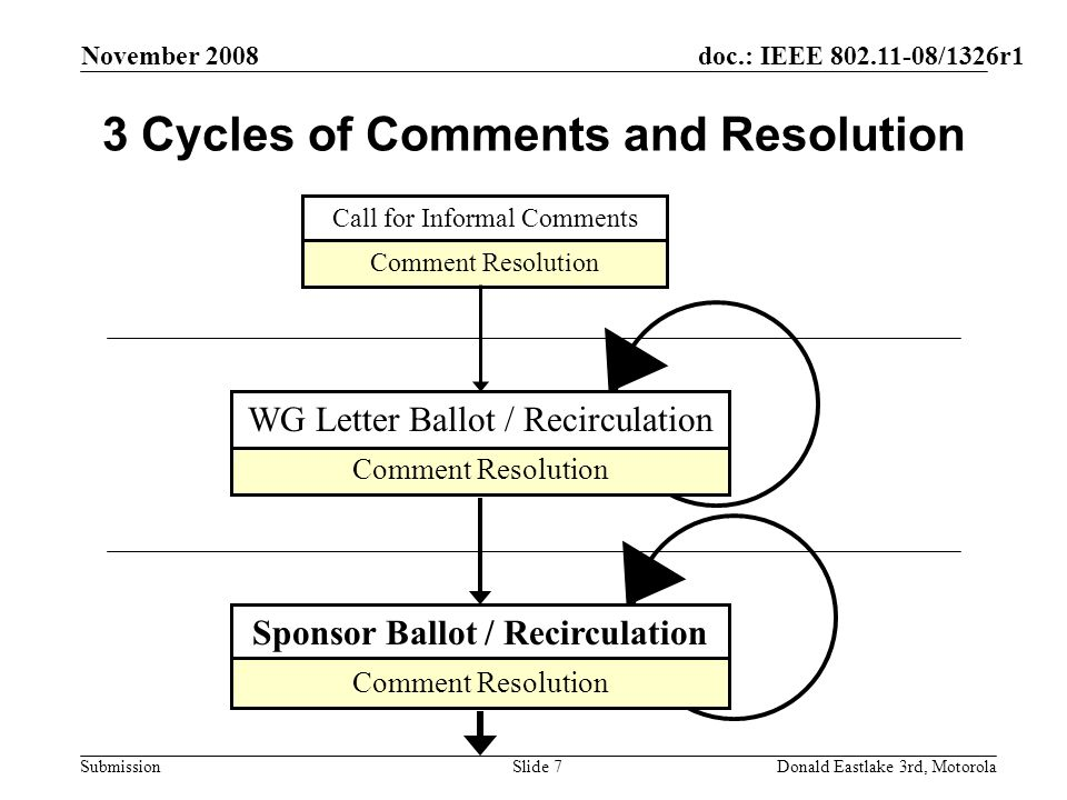 doc.: IEEE /1326r1 Submission November 2008 Donald Eastlake 3rd, MotorolaSlide 7 3 Cycles of Comments and Resolution Call for Informal Comments Comment Resolution WG Letter Ballot / Recirculation Sponsor Ballot / Recirculation Comment Resolution