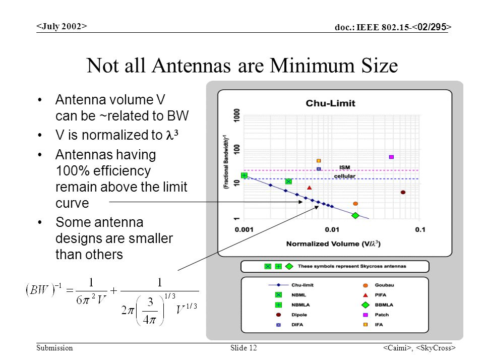 doc.: IEEE Submission, Slide 12 Not all Antennas are Minimum Size Antenna volume V can be ~related to BW V is normalized to Antennas having 100% efficiency remain above the limit curve Some antenna designs are smaller than others