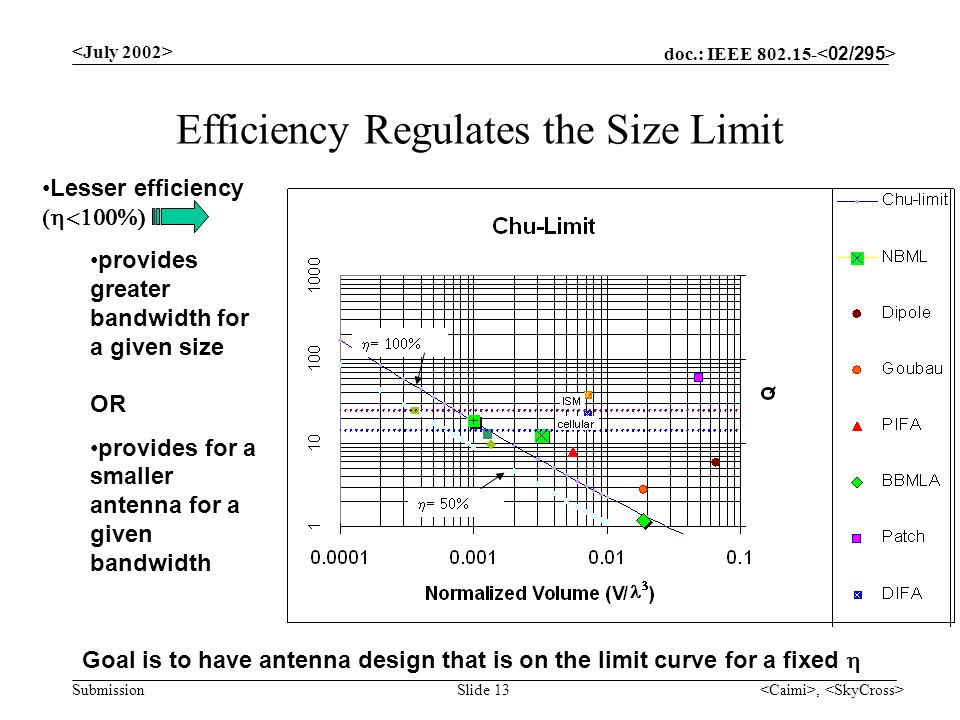 doc.: IEEE Submission, Slide 13 Efficiency Regulates the Size Limit Lesser efficiency ( provides greater bandwidth for a given size OR provides for a smaller antenna for a given bandwidth Goal is to have antenna design that is on the limit curve for a fixed