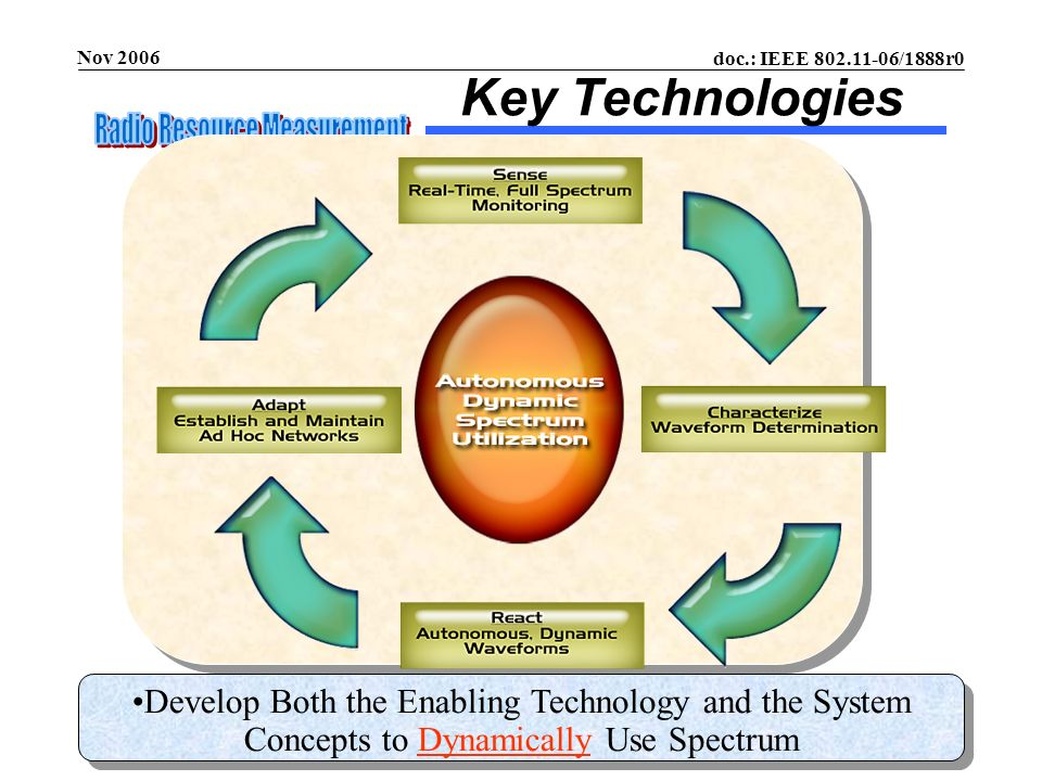 doc.: IEEE 802.11-06/1888r0 Submission Nov 2006 Richard Paine, BoeingSlide 10 Key Technologies Develop Both the Enabling Technology and the System Con