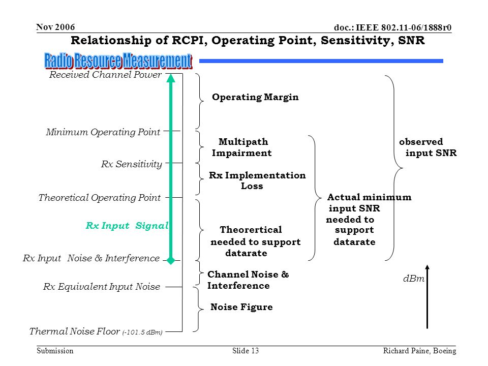 doc.: IEEE 802.11-06/1888r0 Submission Nov 2006 Richard Paine, BoeingSlide 13 Relationship of RCPI, Operating Point, Sensitivity, SNR Received Channel