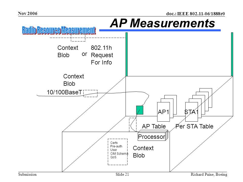 doc.: IEEE 802.11-06/1888r0 Submission Nov 2006 Richard Paine, BoeingSlide 21 AP Measurements Processor AP1 10/100BaseT Per STA TableAP Table STA1 Cer