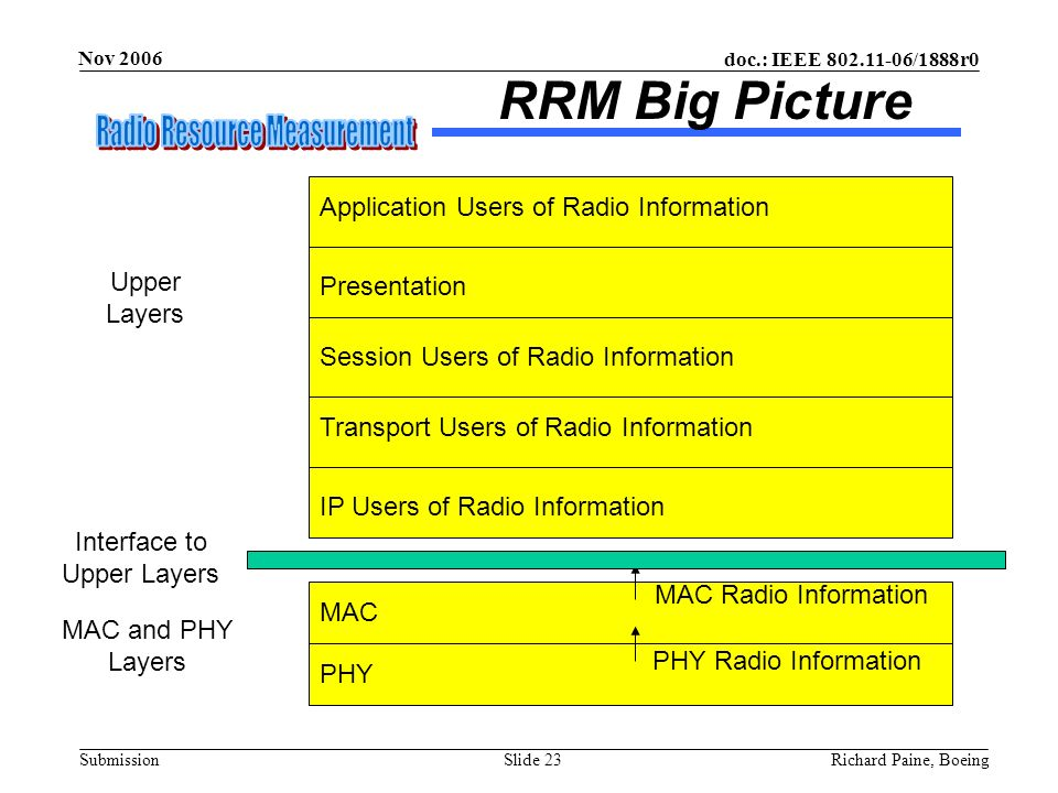 doc.: IEEE 802.11-06/1888r0 Submission Nov 2006 Richard Paine, BoeingSlide 23 RRM Big Picture Upper Layers MAC and PHY Layers PHY Radio Information MA