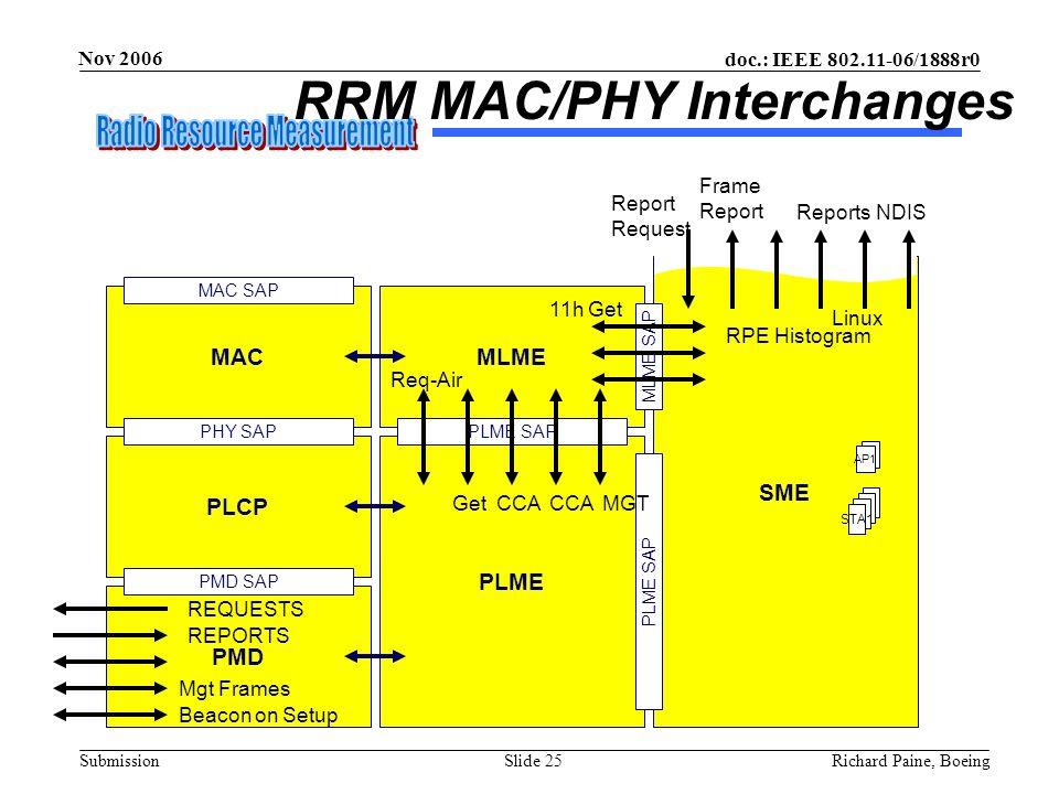 doc.: IEEE 802.11-06/1888r0 Submission Nov 2006 Richard Paine, BoeingSlide 25 MAC PLCP PMD PLME PHY SAP PMD SAP SME MLME PLME SAP MLME SAP PLME SAP MA