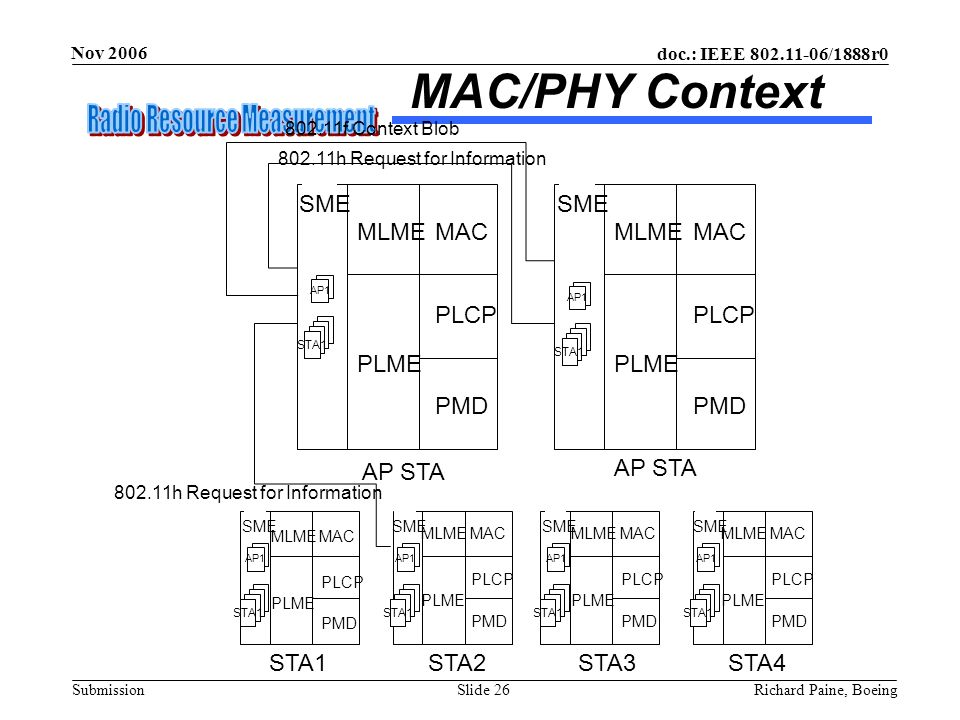 doc.: IEEE 802.11-06/1888r0 Submission Nov 2006 Richard Paine, BoeingSlide 26 MAC/PHY Context SME AP1 STA1 AP1 AP STA STA1STA2STA3STA4 AP1 STA1 AP1 ST