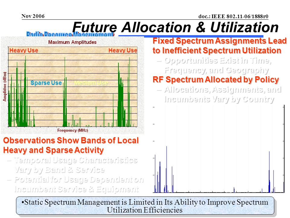 doc.: IEEE 802.11-06/1888r0 Submission Nov 2006 Richard Paine, BoeingSlide 49 What should not change at any station.